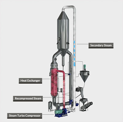 MVR Crystallizer Steam Flow Diagram